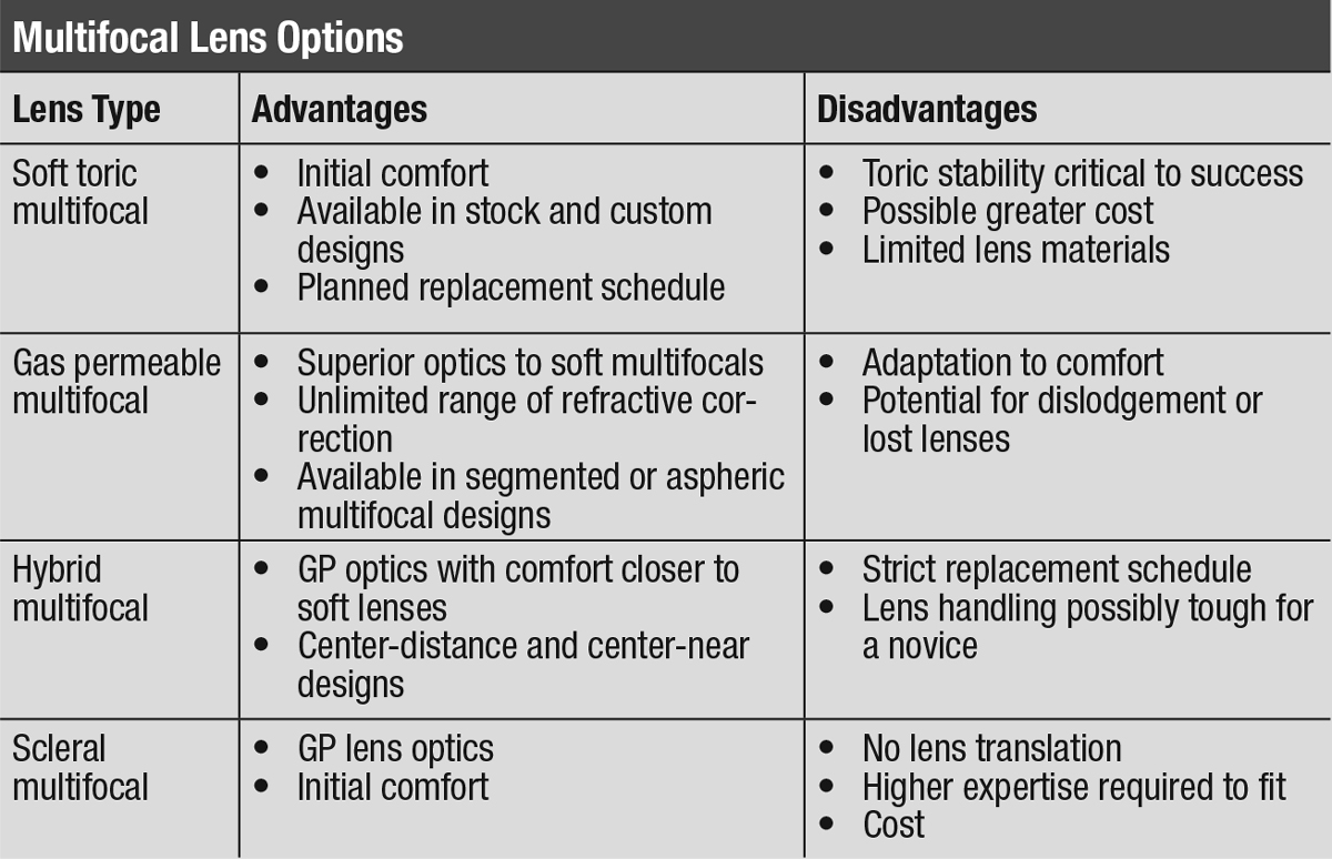 Multifocal Lens Options